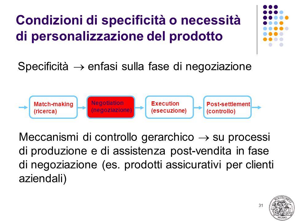 31 Condizioni di specificità o necessità di personalizzazione del prodotto Specificità enfasi sulla fase di negoziazione Match-making (ricerca) Negoti