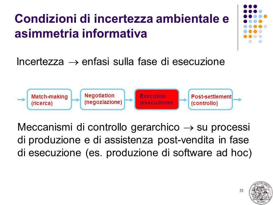 35 Condizioni di incertezza ambientale e asimmetria informativa Incertezza enfasi sulla fase di esecuzione Match-making (ricerca) Negotiation (negozia