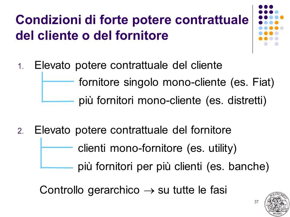 37 Condizioni di forte potere contrattuale del cliente o del fornitore 1. Elevato potere contrattuale del cliente 2. Elevato potere contrattuale del f