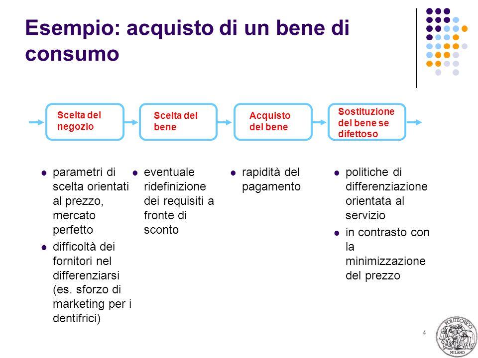 4 Esempio: acquisto di un bene di consumo parametri di scelta orientati al prezzo, mercato perfetto difficoltà dei fornitori nel differenziarsi (es. s