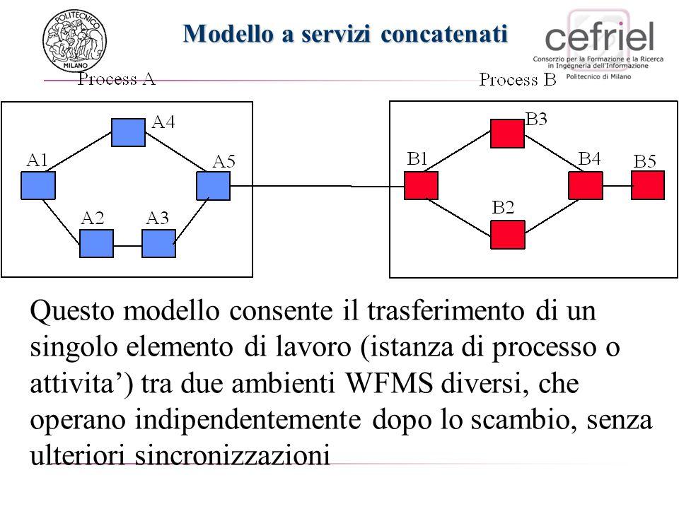 Modello a servizi concatenati Questo modello consente il trasferimento di un singolo elemento di lavoro (istanza di processo o attivita) tra due ambie