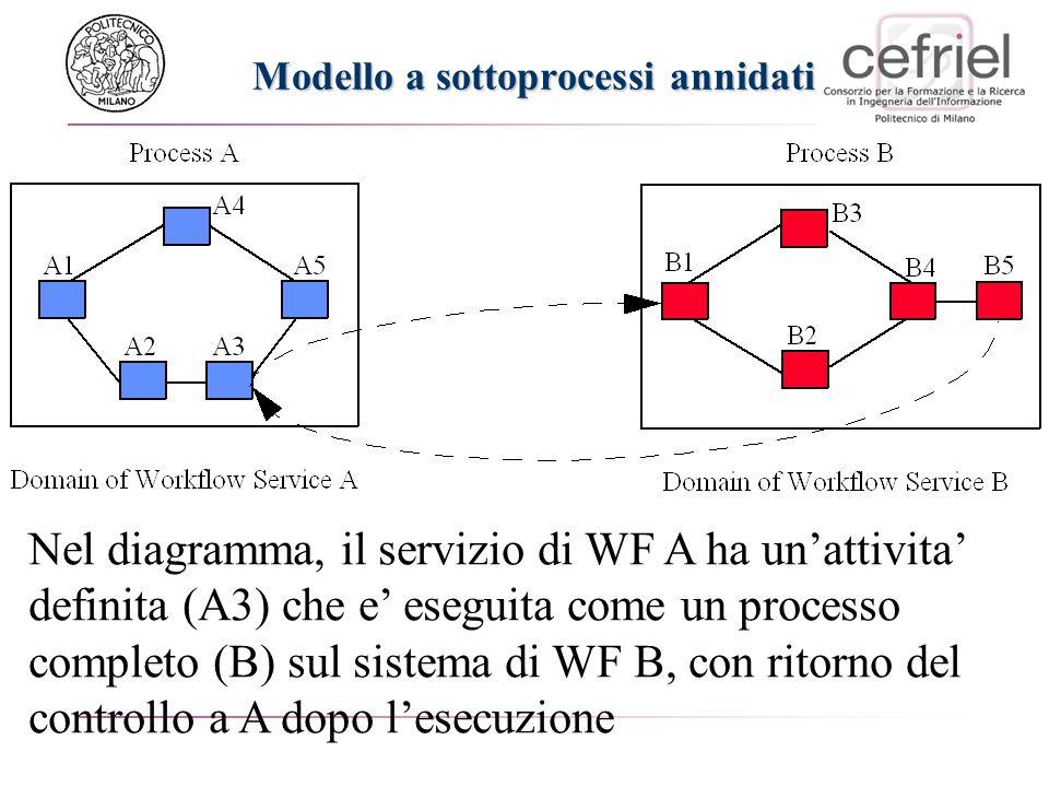 Modello a sottoprocessi annidati Nel diagramma, il servizio di WF A ha unattivita definita (A3) che e eseguita come un processo completo (B) sul sistema di WF B, con ritorno del controllo a A dopo lesecuzione
