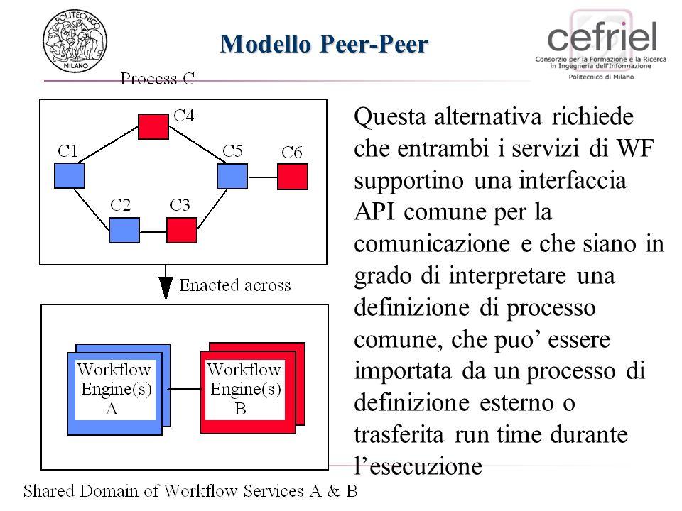 Modello Peer-Peer Questa alternativa richiede che entrambi i servizi di WF supportino una interfaccia API comune per la comunicazione e che siano in grado di interpretare una definizione di processo comune, che puo essere importata da un processo di definizione esterno o trasferita run time durante lesecuzione