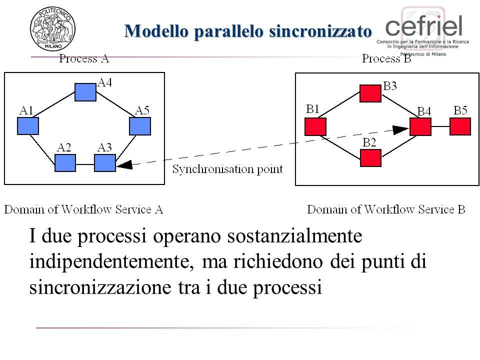 Modello parallelo sincronizzato I due processi operano sostanzialmente indipendentemente, ma richiedono dei punti di sincronizzazione tra i due proces