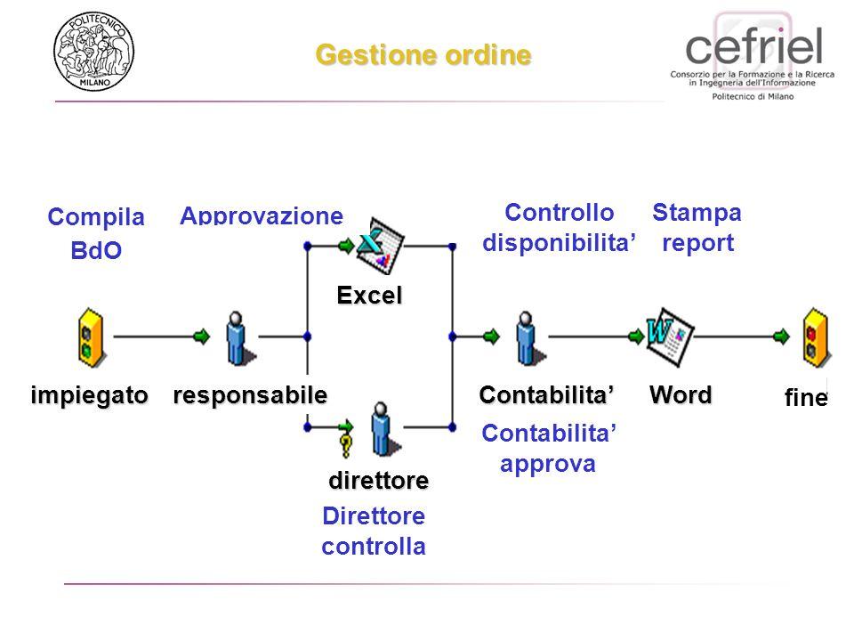 Gestione ordine Compila BdO Approvazione Stampa report Contabilita approva impiegatoresponsabile direttore direttore Contabilita Excel Word Direttore controlla fine Controllo disponibilita