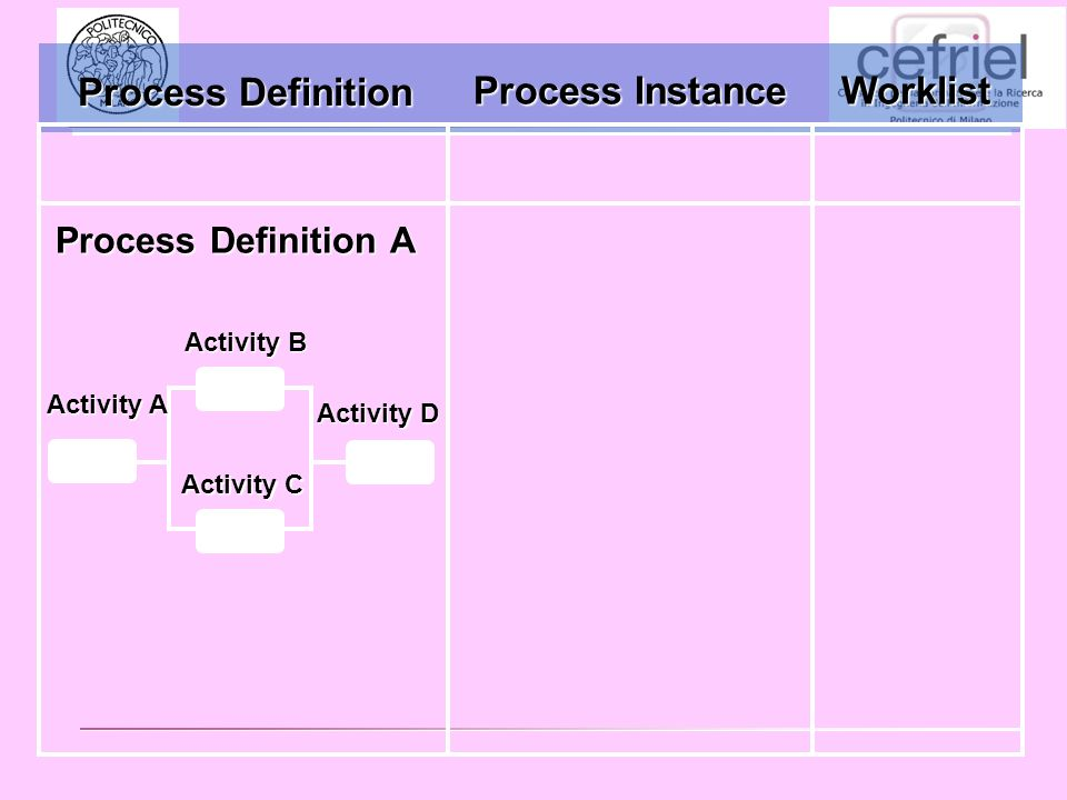 Process Instance Worklist Process Definition A Activity B Activity D Activity A Activity C Process Definition