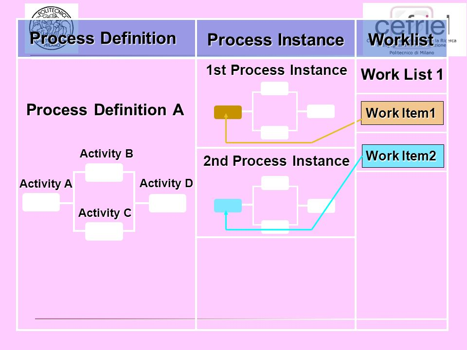 1st Process Instance Work Item1 Work Item2 2nd Process Instance Process Definition Process Instance Worklist Process Definition A Work List 1 Activity