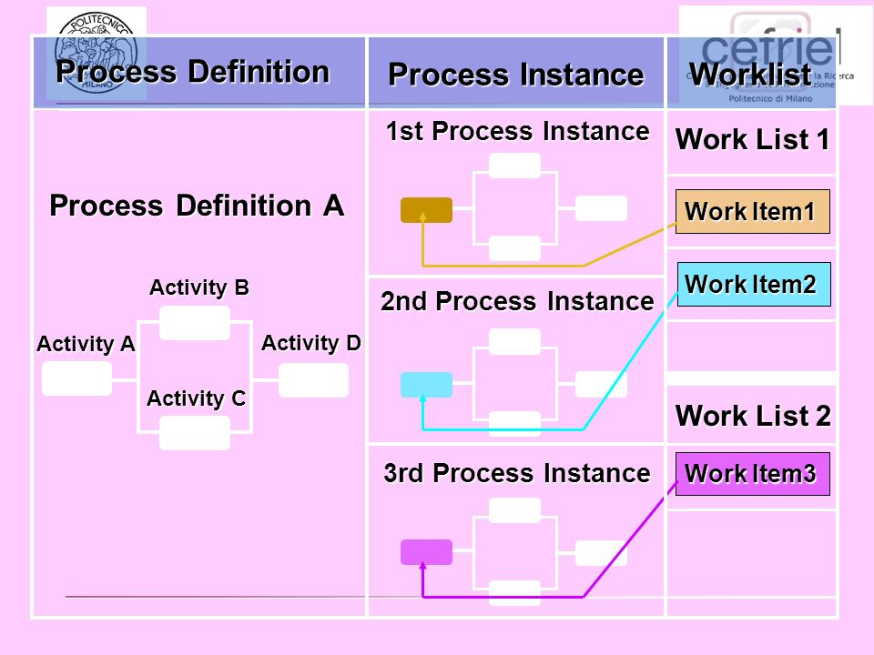 1st Process Instance 2nd Process Instance Work Item1 Work Item2 Work List 1 Work List 2 Process Definition A Activity B Activity D Activity A Activity C 3rd Process Instance Work Item3 Process Definition Process Instance Worklist