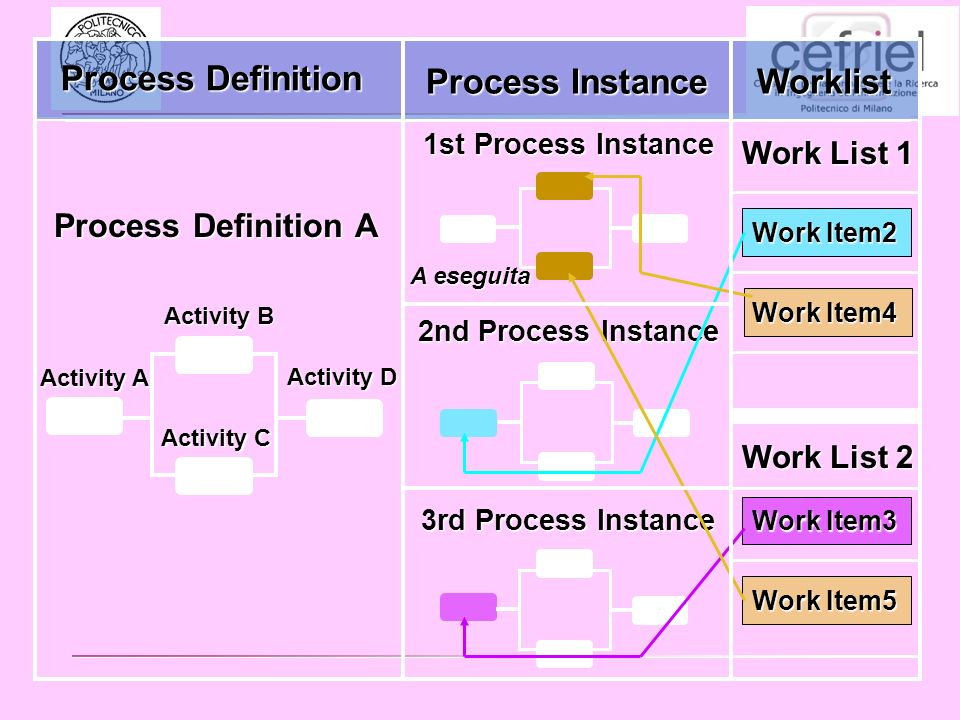 1st Process Instance 2nd Process Instance Work Item2 Process Definition A Work List 1 Work List 2 Activity B Activity D Activity A Activity C 3rd Process Instance Work Item3 Work Item4 Work Item5 Process Definition Process Instance Worklist A eseguita