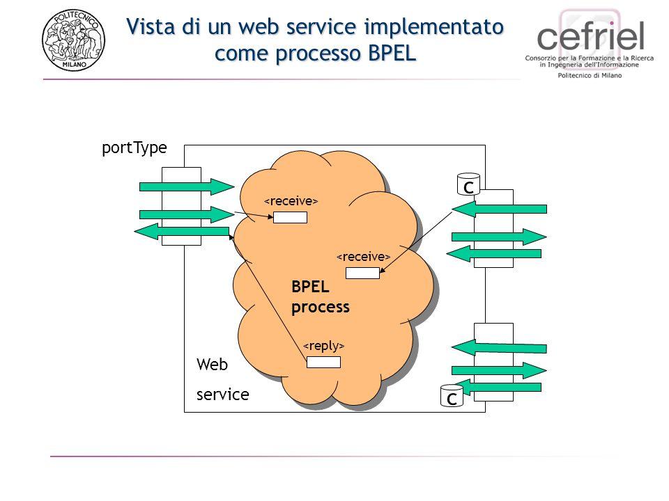 Vista di un web service implementato come processo BPEL portType Web service BPEL process c c
