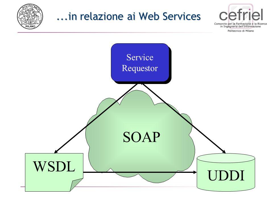 ...in relazione ai Web Services Service Requestor Service Requestor WSDL UDDI SOAP