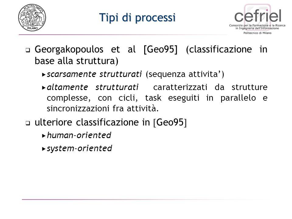 Tipi di processi Georgakopoulos et al [Geo95] (classificazione in base alla struttura) scarsamente strutturati (sequenza attivita) altamente strutturati caratterizzati da strutture complesse, con cicli, task eseguiti in parallelo e sincronizzazioni fra attività.