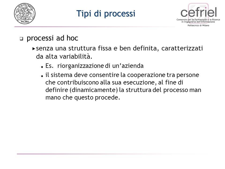 Tipi di processi processi ad hoc senza una struttura fissa e ben definita, caratterizzati da alta variabilità. Es. riorganizzazione di unazienda il si