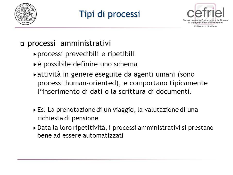 Tipi di processi processi amministrativi processi prevedibili e ripetibili è possibile definire uno schema attività in genere eseguite da agenti umani (sono processi human-oriented), e comportano tipicamente linserimento di dati o la scrittura di documenti.