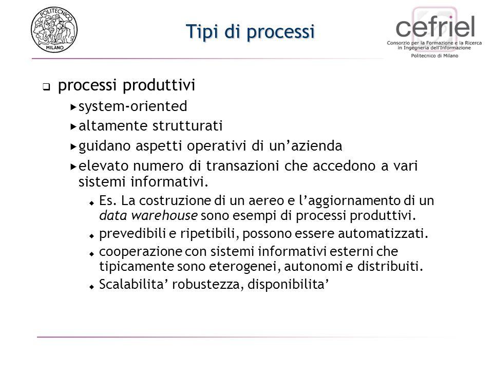 Tipi di processi processi produttivi system-oriented altamente strutturati guidano aspetti operativi di unazienda elevato numero di transazioni che accedono a vari sistemi informativi.