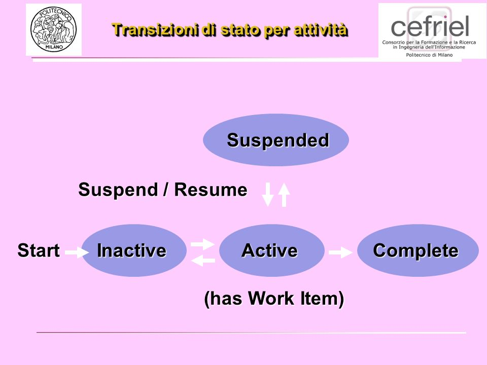Transizioni di stato per attività Suspended ActiveCompleteInactive Start Suspend / Resume (has Work Item)