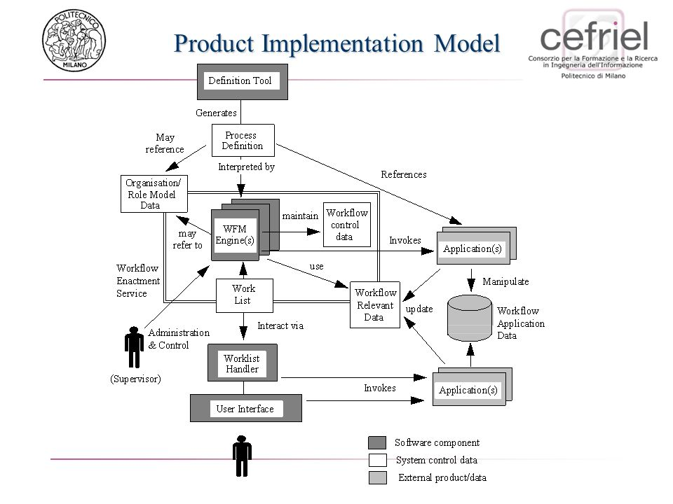Product Implementation Model