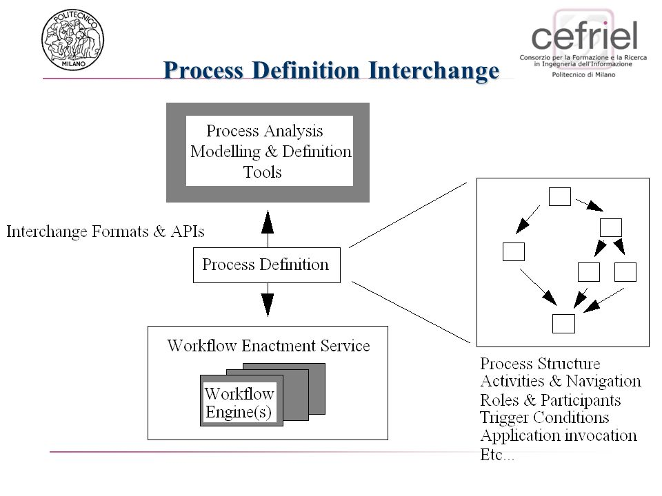 Process Definition Interchange