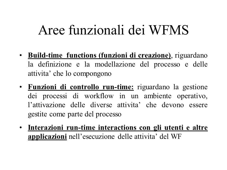 Aree funzionali dei WFMS Build-time functions (funzioni di creazione), riguardano la definizione e la modellazione del processo e delle attivita che l