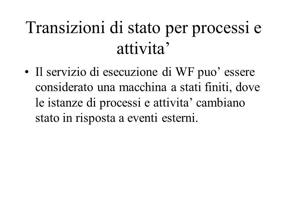 Transizioni di stato per processi e attivita Il servizio di esecuzione di WF puo essere considerato una macchina a stati finiti, dove le istanze di pr