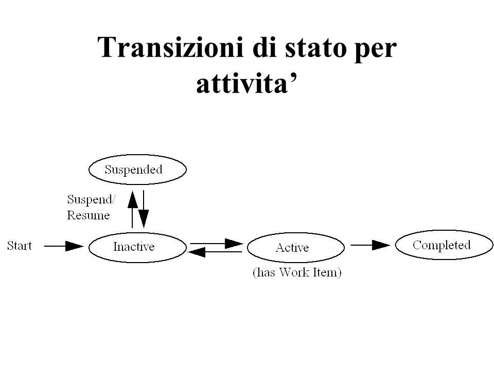 Transizioni di stato per attivita