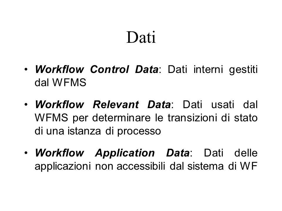 Dati Workflow Control Data: Dati interni gestiti dal WFMS Workflow Relevant Data: Dati usati dal WFMS per determinare le transizioni di stato di una i