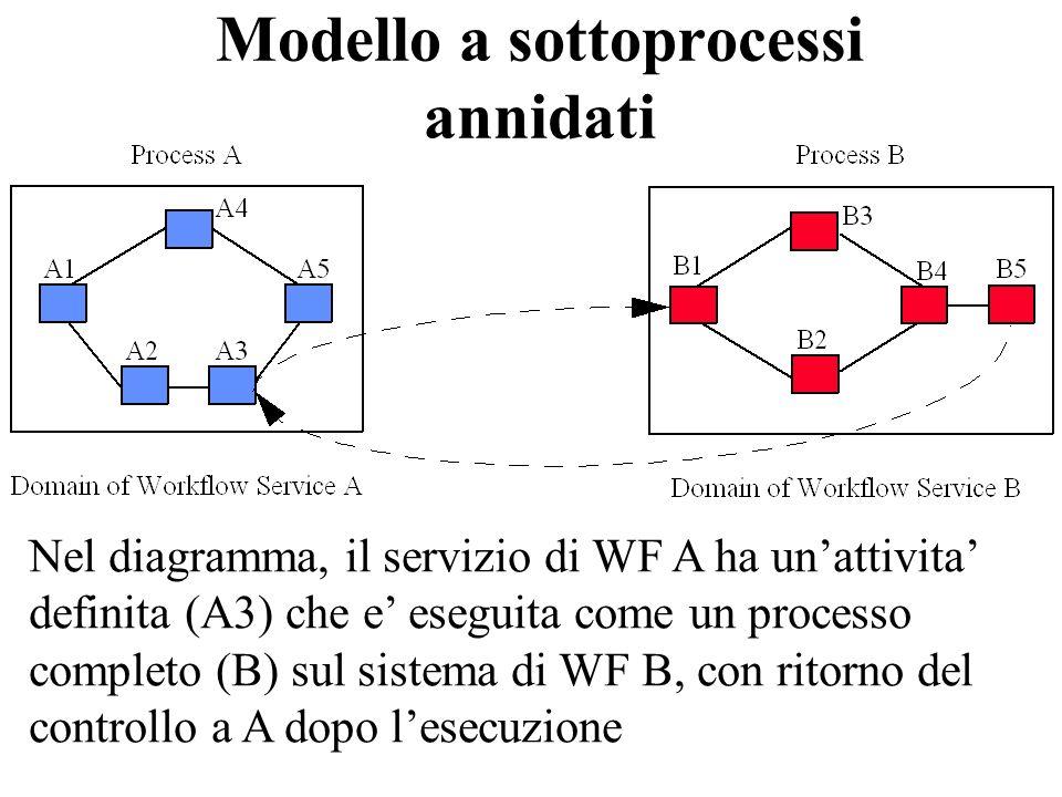 Modello a sottoprocessi annidati Nel diagramma, il servizio di WF A ha unattivita definita (A3) che e eseguita come un processo completo (B) sul siste
