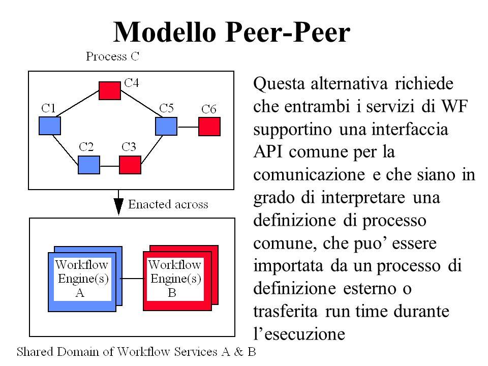 Modello Peer-Peer Questa alternativa richiede che entrambi i servizi di WF supportino una interfaccia API comune per la comunicazione e che siano in g