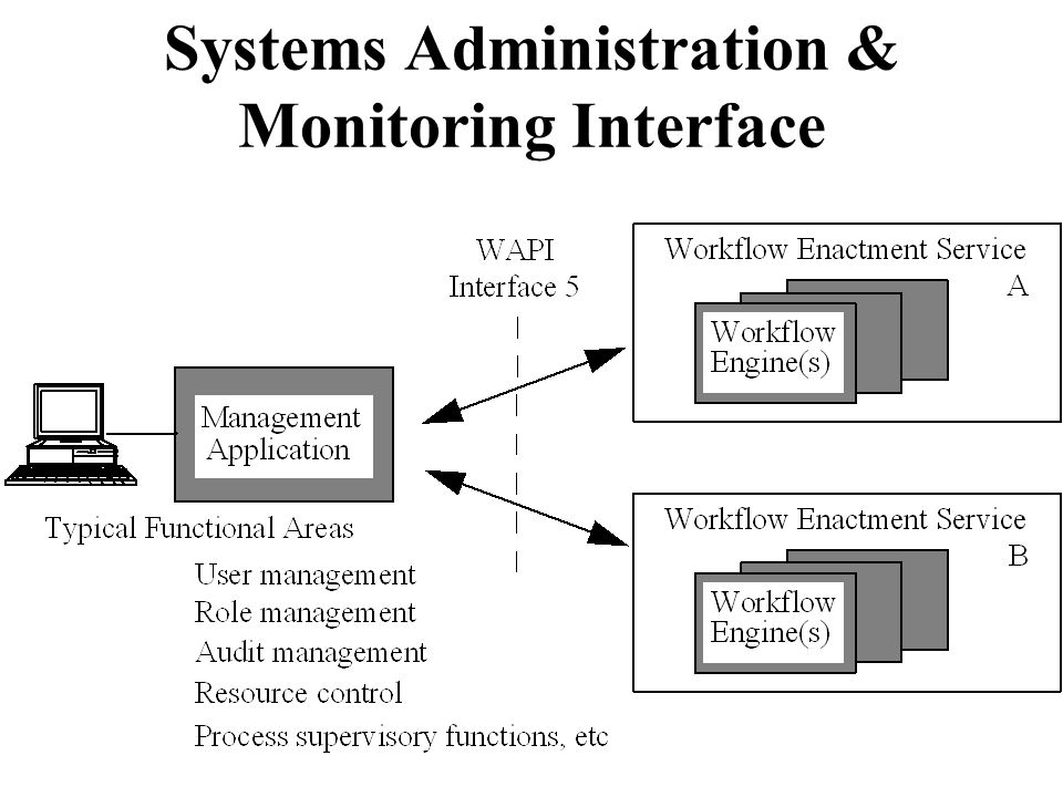 Systems Administration & Monitoring Interface