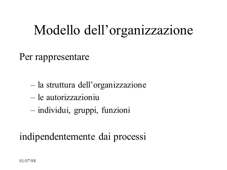 01/07/98 Modello dellorganizzazione Per rappresentare –la struttura dellorganizzazione –le autorizzazioniu –individui, gruppi, funzioni indipendenteme