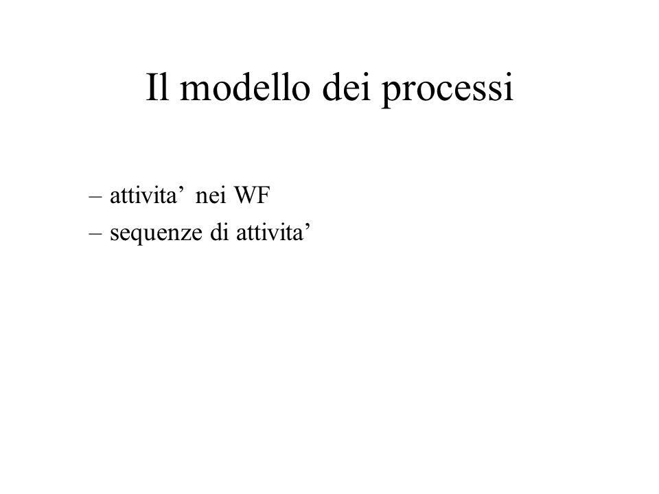 Il modello dei processi –attivita nei WF –sequenze di attivita