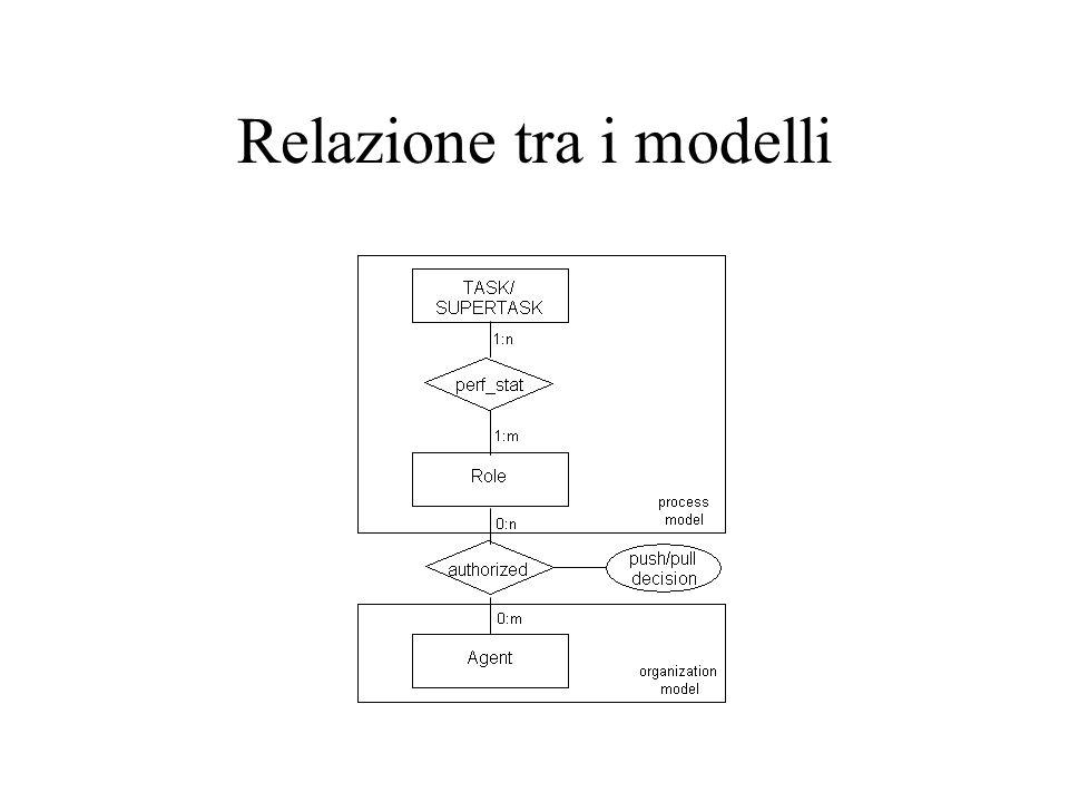 01/07/98 Relazione tra i modelli