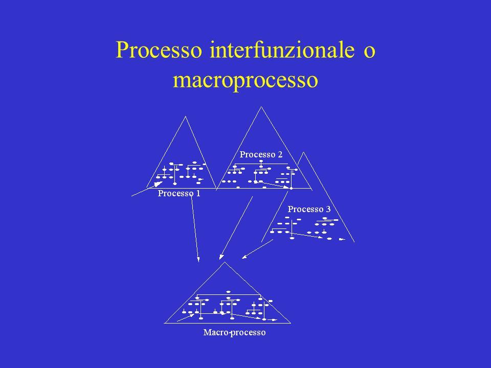 01/07/98 Modello di workflow WIDE 3 modelli: modello dellorganizzazione modello delle informazioni modello dei processi