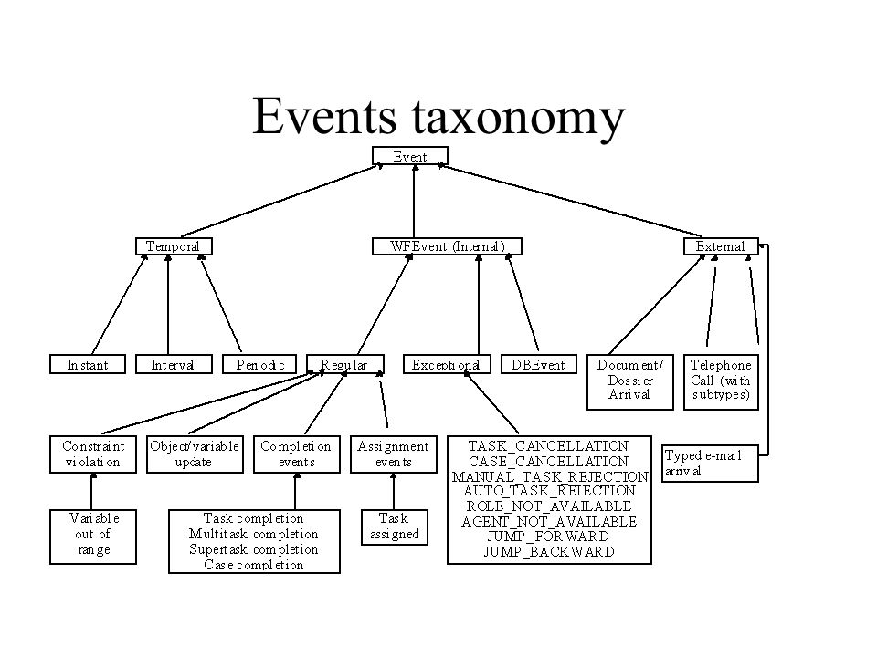 01/07/98 Events taxonomy