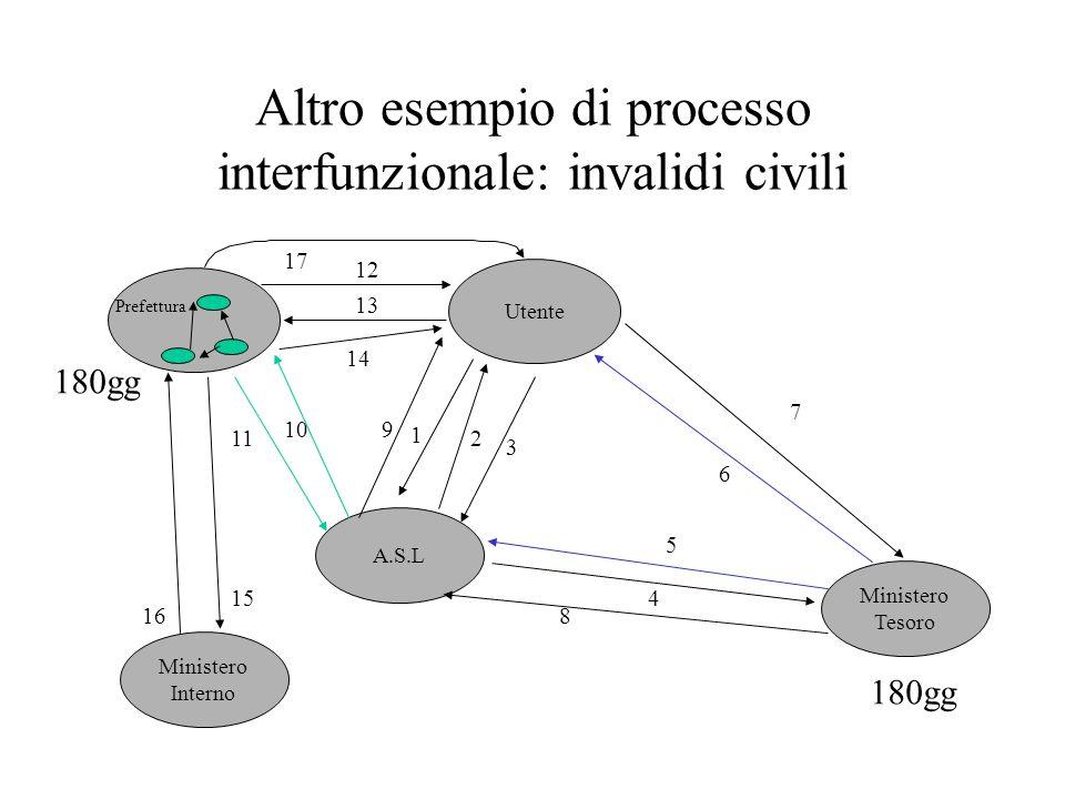 Altro esempio di processo interfunzionale: invalidi civili 17 A.S.L Ministero Tesoro Utente 1 2 3 4 6 7 8 910 11 12 13 14 180gg 5 15 16 Ministero Inte
