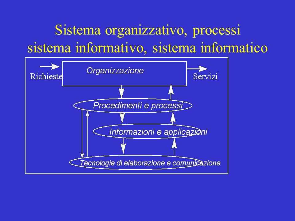 01/07/98 Il modello delle informazioni Per rappresentare –informazioni relative ai WF –documenti, moduli (form), dossier –accesso a dati esterni