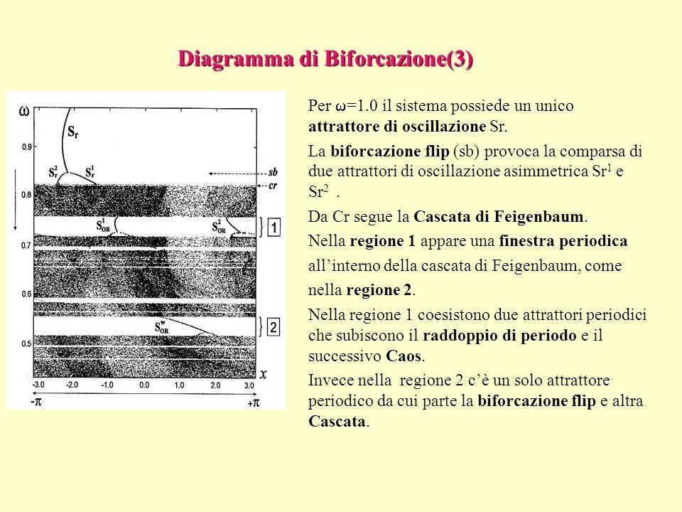 Per =1.0 il sistema possiede un unico attrattore di oscillazione Sr. La biforcazione flip (sb) provoca la comparsa di due attrattori di oscillazione a