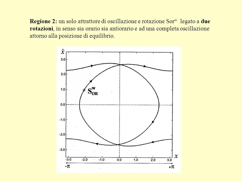 Regione 2: un solo attrattore di oscillazione e rotazione Sor w legato a due rotazioni, in senso sia orario sia antiorario e ad una completa oscillazi