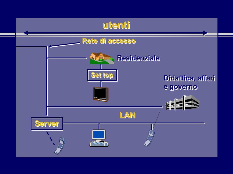 utenti Rete di accesso Didattica, affari e governo Server LAN Set top Residenziale
