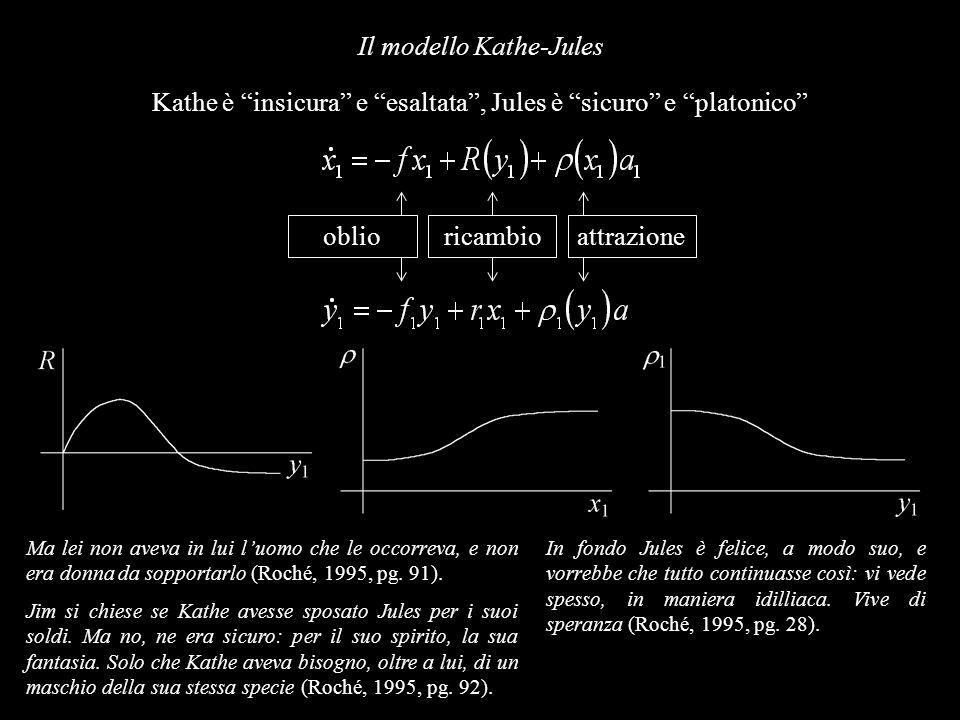 Il modello Kathe-Jules Kathe è insicura e esaltata, Jules è sicuro e platonico oblioricambioattrazione Ma lei non aveva in lui luomo che le occorreva,