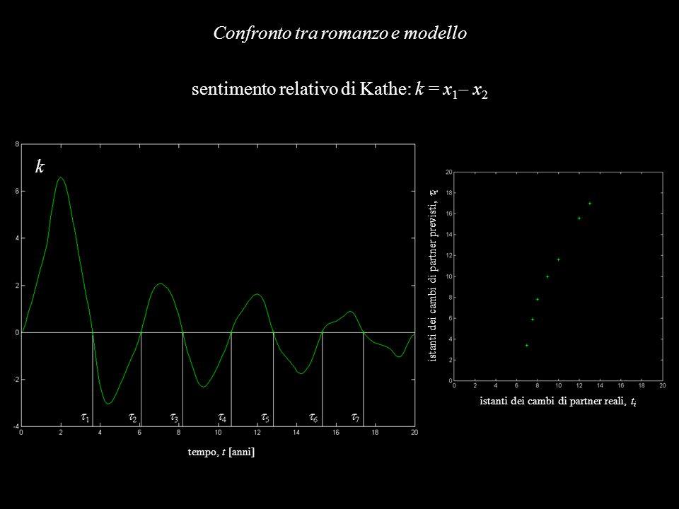 sentimento relativo di Kathe: k = x 1 x 2 Confronto tra romanzo e modello tempo, t [anni] istanti dei cambi di partner previsti, i istanti dei cambi d