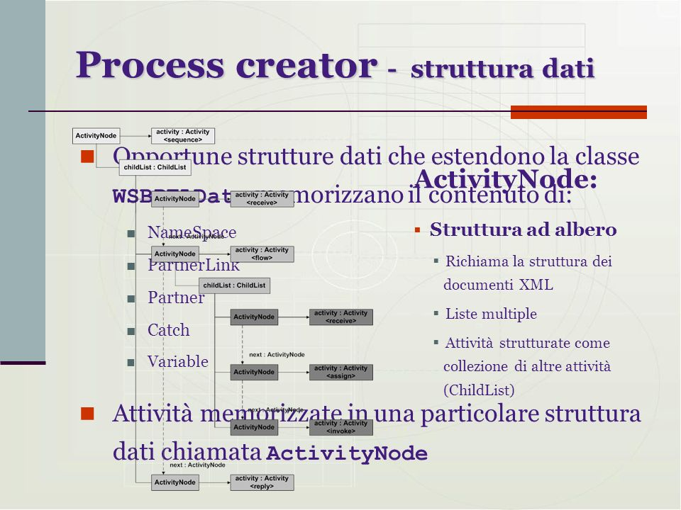 Opportune strutture dati che estendono la classe WSBPELData memorizzano il contenuto di: NameSpace PartnerLink Partner Catch Variable Attività memoriz
