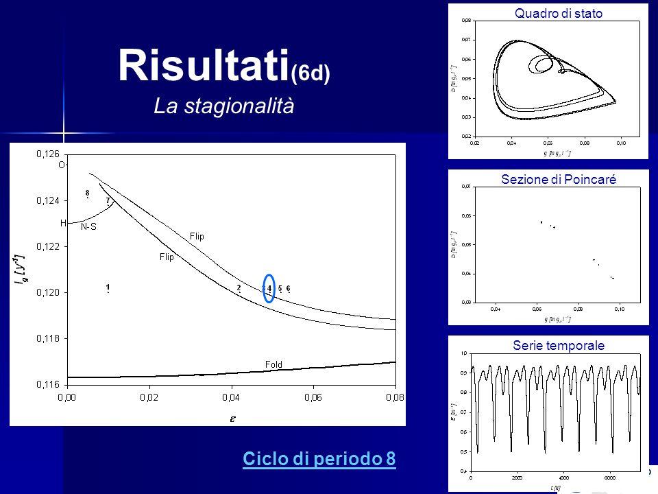 Risultati (6d) La stagionalità Ciclo di periodo 8 Quadro di stato Sezione di Poincaré Serie temporale