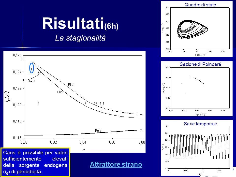 Risultati (6h) La stagionalità Attrattore strano Quadro di stato Sezione di Poincaré Serie temporale Caos è possibile per valori sufficientemente elevati della sorgente endogena (l g ) di periodicità.
