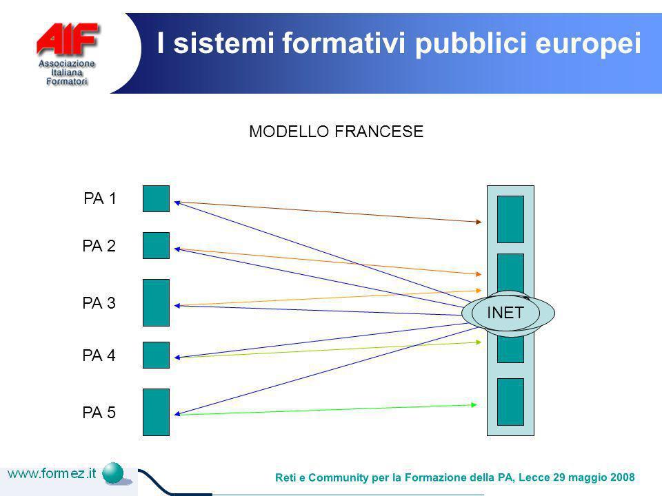 Reti e Community per la Formazione della PA, Lecce 29 maggio 2008 I sistemi formativi pubblici europei MODELLO FRANCESE PA 1 PA 2 PA 3 PA 4 PA 5 CNFPT IRA ENAC T INET