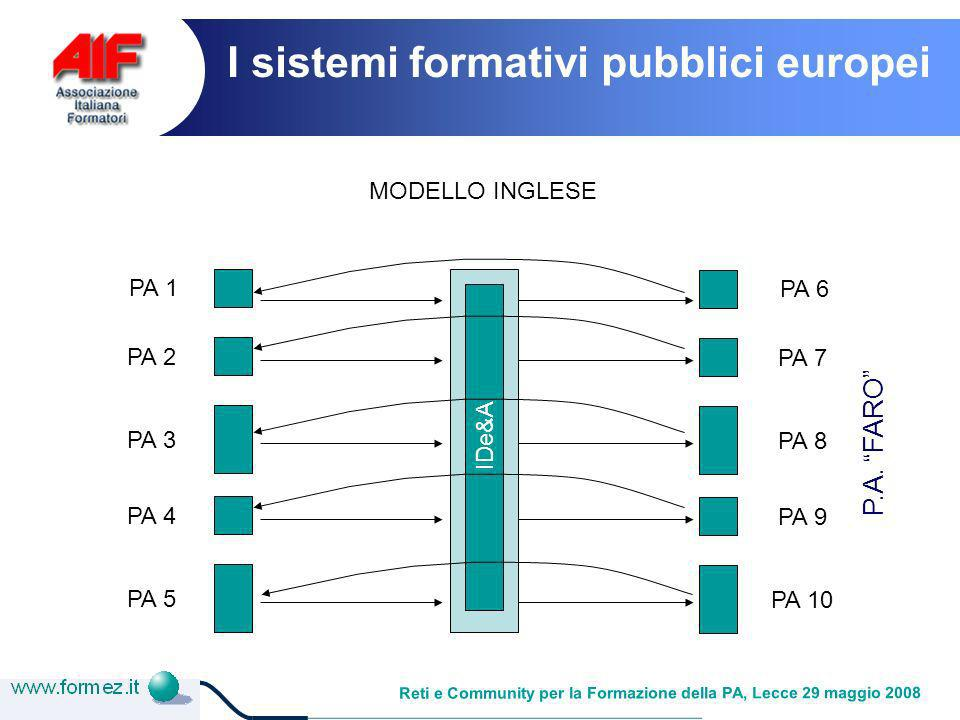 Reti e Community per la Formazione della PA, Lecce 29 maggio 2008 MODELLO INGLESE PA 1 PA 2 PA 3 PA 4 PA 5 IDe&A PA 6 PA 7 PA 8 PA 9 PA 10 P.A.