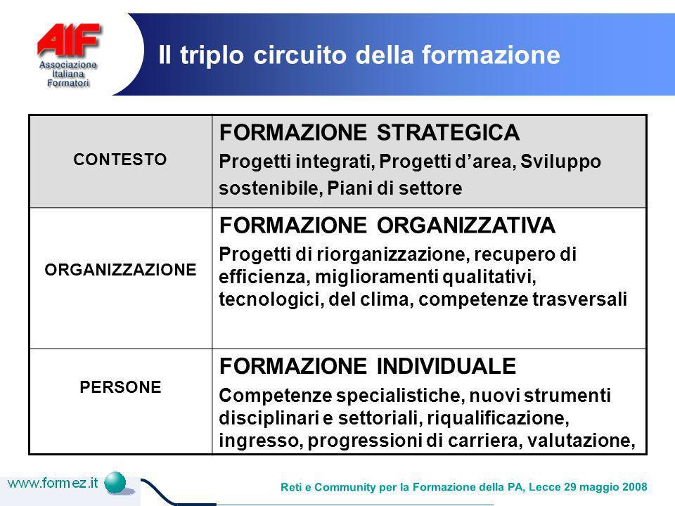 Reti e Community per la Formazione della PA, Lecce 29 maggio 2008 Il triplo circuito della formazione CONTESTO FORMAZIONE STRATEGICA Progetti integrati, Progetti darea, Sviluppo sostenibile, Piani di settore ORGANIZZAZIONE FORMAZIONE ORGANIZZATIVA Progetti di riorganizzazione, recupero di efficienza, miglioramenti qualitativi, tecnologici, del clima, competenze trasversali PERSONE FORMAZIONE INDIVIDUALE Competenze specialistiche, nuovi strumenti disciplinari e settoriali, riqualificazione, ingresso, progressioni di carriera, valutazione,
