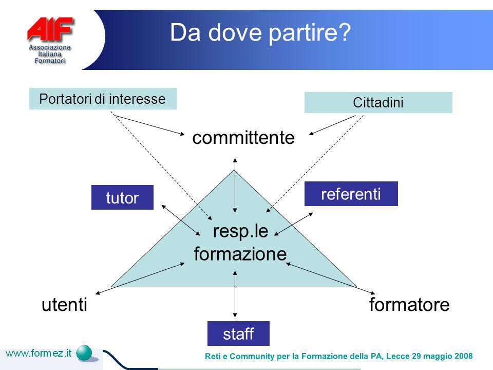 Reti e Community per la Formazione della PA, Lecce 29 maggio 2008 Da dove partire.