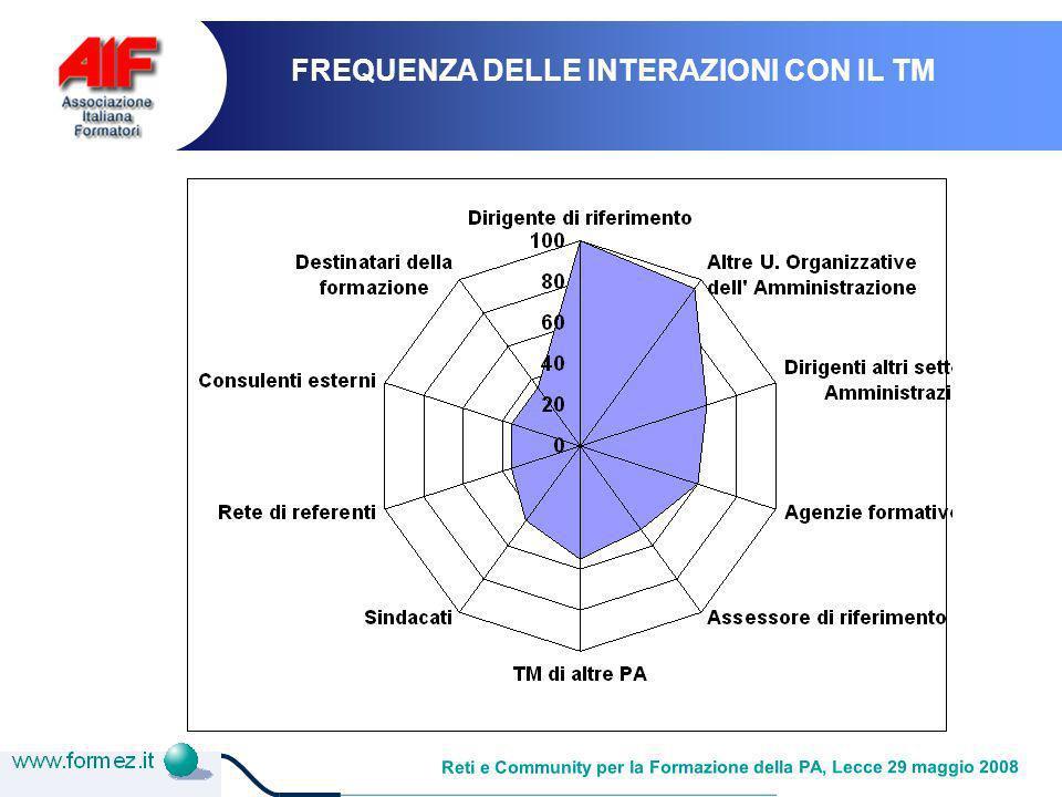 Reti e Community per la Formazione della PA, Lecce 29 maggio 2008 FREQUENZA DELLE INTERAZIONI CON IL TM