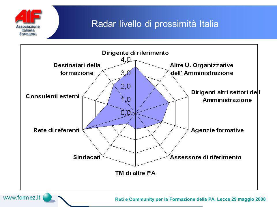 Reti e Community per la Formazione della PA, Lecce 29 maggio 2008 Radar livello di prossimità Italia